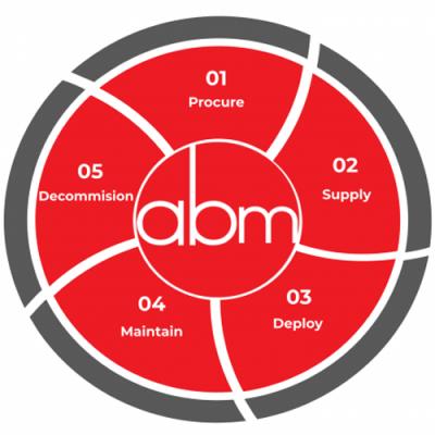 ABM_Lifecycle_Diagram_1-500x500